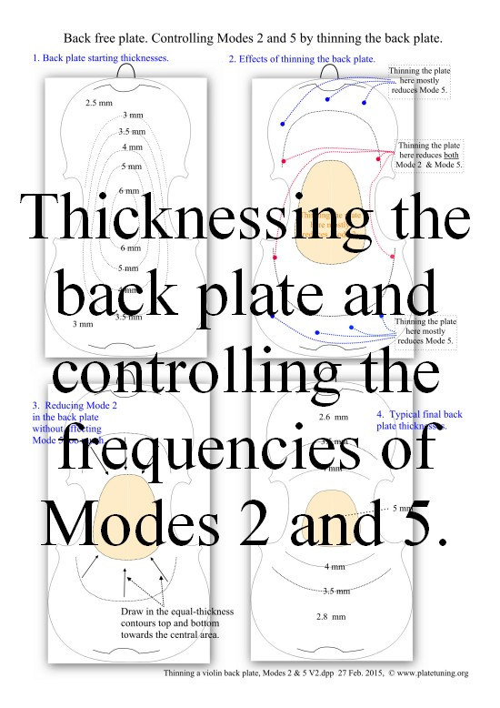 Where to thin a violin back plate, Modes 2 & 5, smll